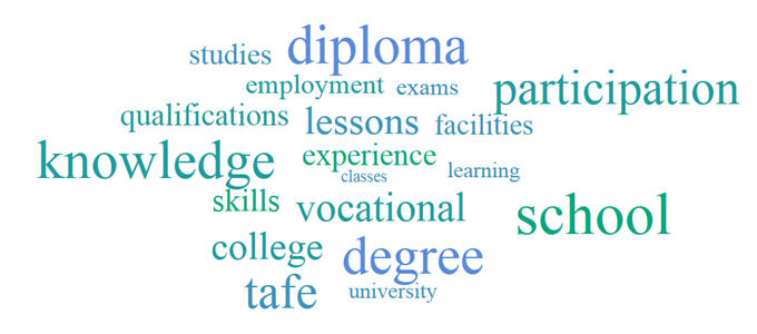 Image: Education word cloud