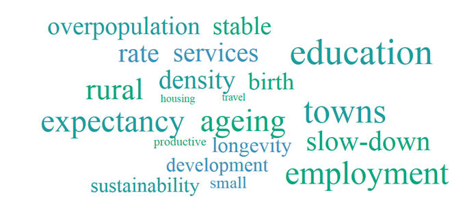 Image: Population Decline word cloud
