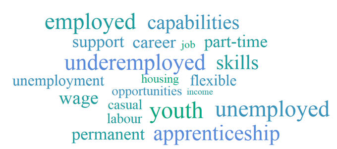 Image: Employment word cloud