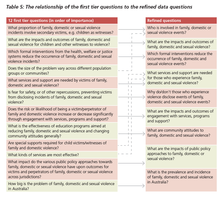 Table 5: The relationship of the first tier questions to the refined data questions