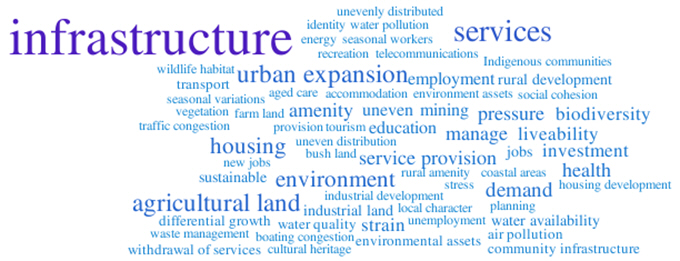 Image: Population growth word cloud
