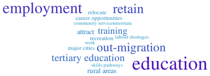 Image: Youth retention word cloud