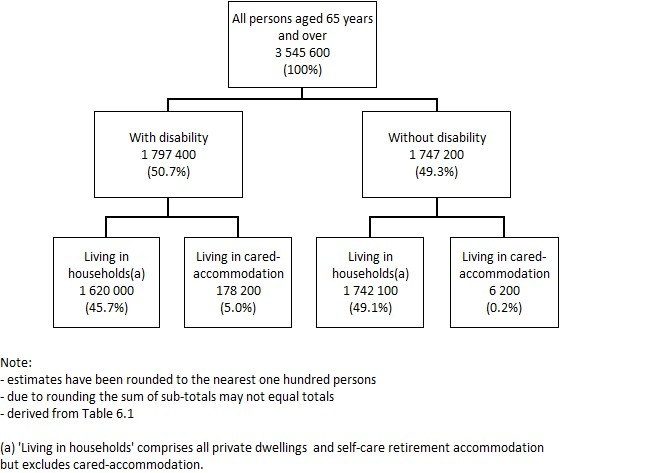 Image: Conceptual Framework: Older persons, by disability status and living arrangements, 2015