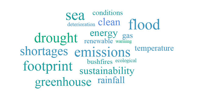 Image: Climate Change word cloud