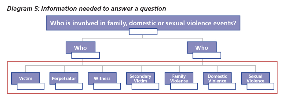 Diagram 5 shows the information needed to answer a question as victim, perpetrator, witness, secondary victim, family violence, domestic violence and sexual violence