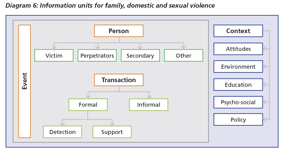 Diagram 6: Information units for family, domestic and sexual violence