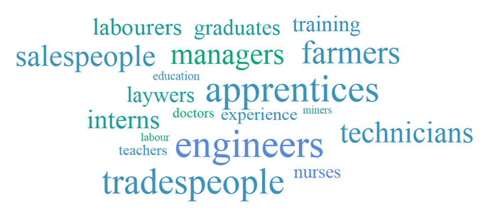 Image: Shortage of Skilled Workers word cloud
