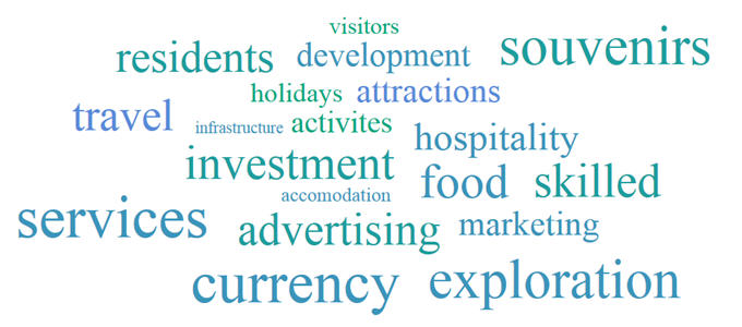 Image: Tourism word cloud