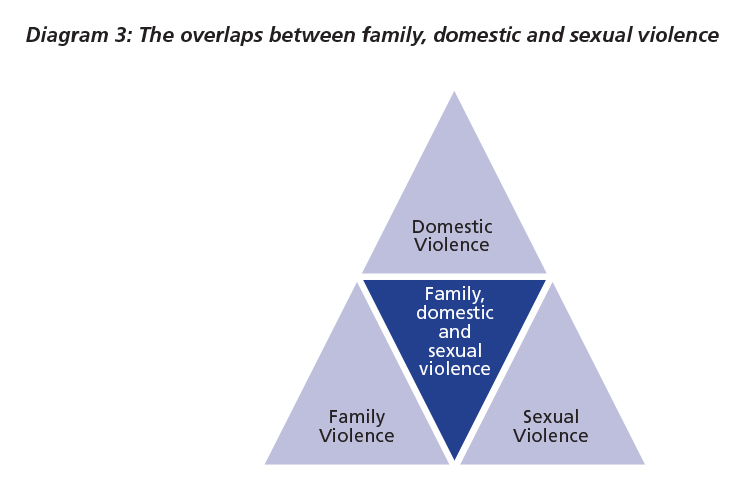 Diagram 3: The overlaps between family, domestic and sexual violence