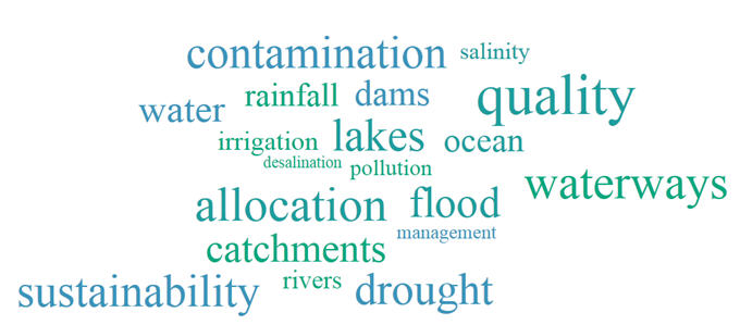 Image: Water Supply word cloud