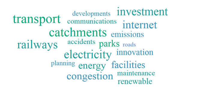 Image: Transport Infrastructure word cloud