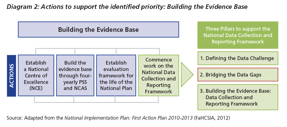 Diagram 2 shows Bridging the data gaps as the second stage in building the evidence base as part of the national data collection and reporting framework