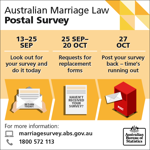 Infographic of the key dates for the Australian Marriage Law Postal Survey.