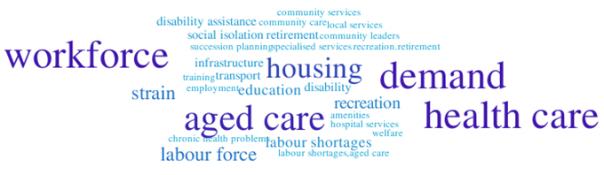 Image: Population ageing word cloud