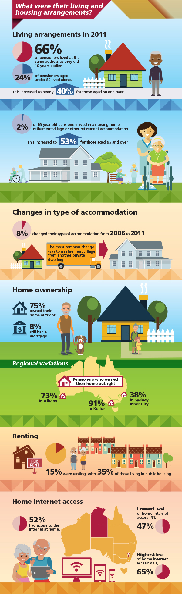Image: Infographic about the living arrangements of Australians on the Age Pension. Data repeated in text below