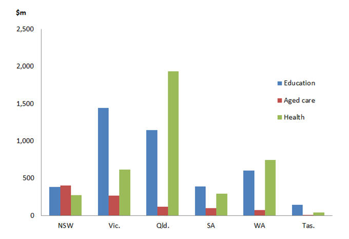 Graph: Value of buildings approved 2011