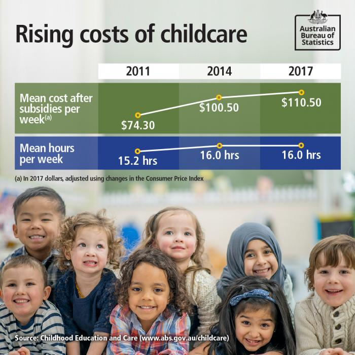 Image 2: rising costs of childcare