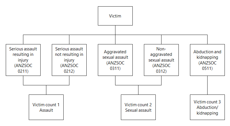 Diagram showing an example of the counting rules being applied for Recorded Crime - Victims. Please refer to description.