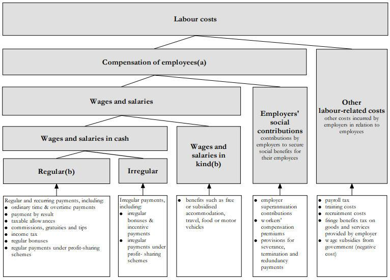 Framework for measures of employee remuneration