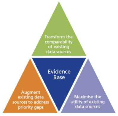 Supporting the evidence base through three priority themes