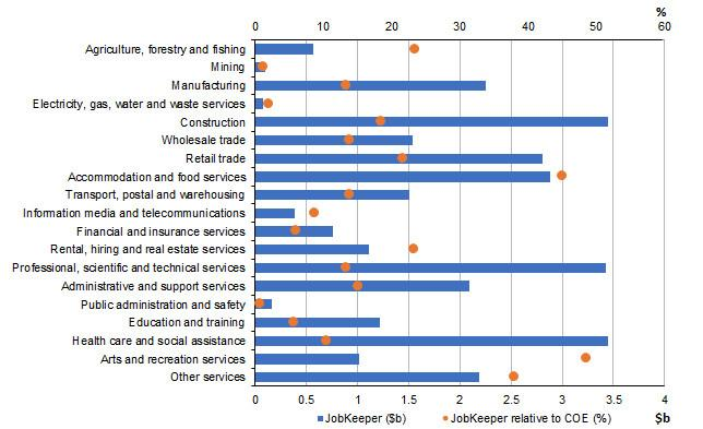 Figure 24: JobKeeper payments by industry relative to compensation of employees (COE)