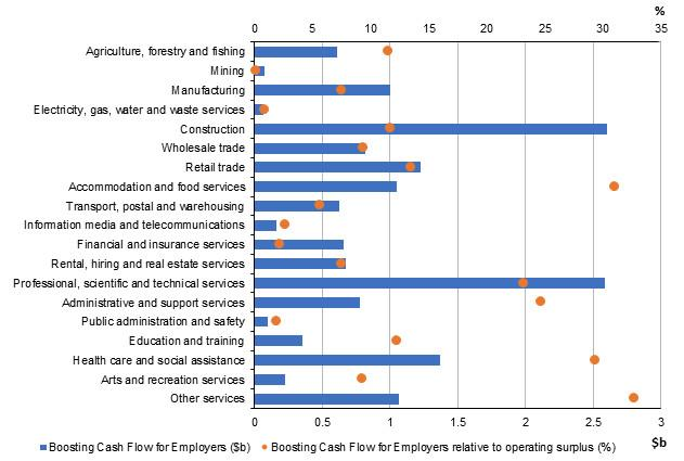 Figure 25: Boosting Cash Flow for Employers payments by industry relative to operating surplus