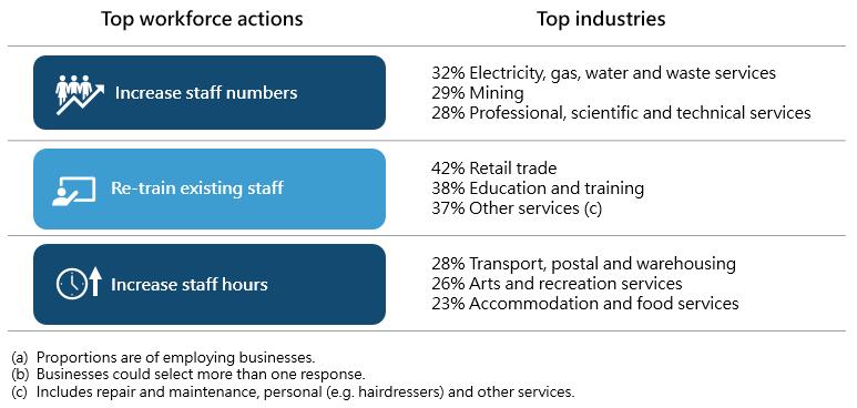 Top workforce actions, by top industries