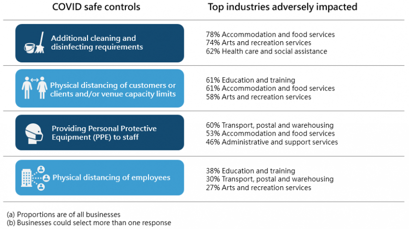 Top industries adversely impacted by COVID safe controls
