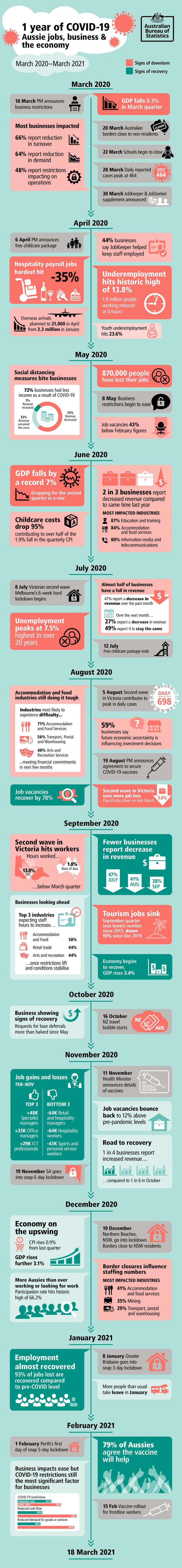 Heading: One year of COVID-19 - Aussie jobs, business and the economy Timeline from March 2020 to March 2021 Subheading: March 2020 18 March, Prime Minister announces business restrictions. GDP falls 0.3% in March quarter. Source: Australian National Accounts: National Income, Expenditure and Product. 20 March, Australian borders close to non-residents. 22 March, School begin to close. 28 March, Daily reported cases peak at 464. 30 March, JobKeeper and JobSeeker supplement announced. Most businesses im