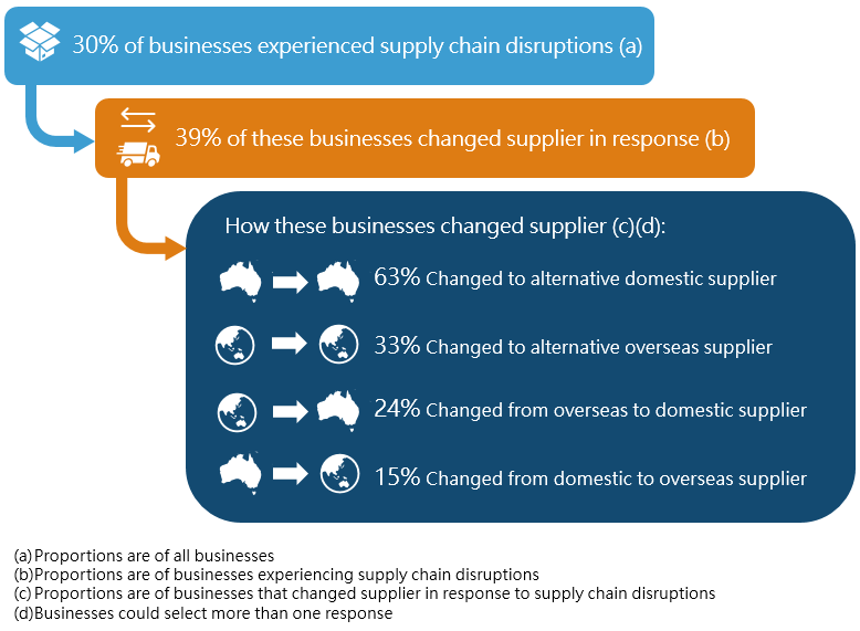 Changes to supplier in response to supply chain disruptions