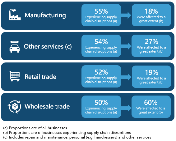 Top industries experiencing supply chain disruptions