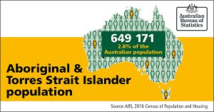 Image: 2016 Census found that the Aboriginal and Torres Strait Islander population was 649 171 and 2.8% of the Australian population.
