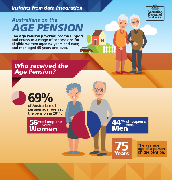 Image: Infographic about which Australians receive the Age Pension. Data repeated in text below.