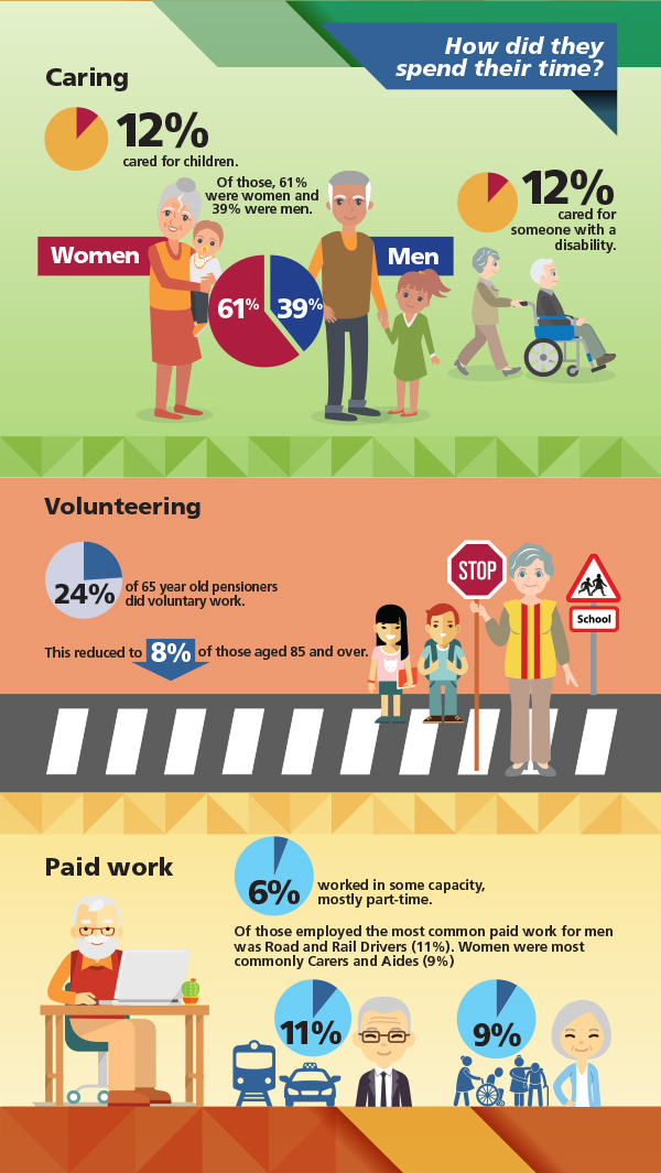 Image: Infographic about how Australians on the Age Pension spent their time. Data repeated in text below.