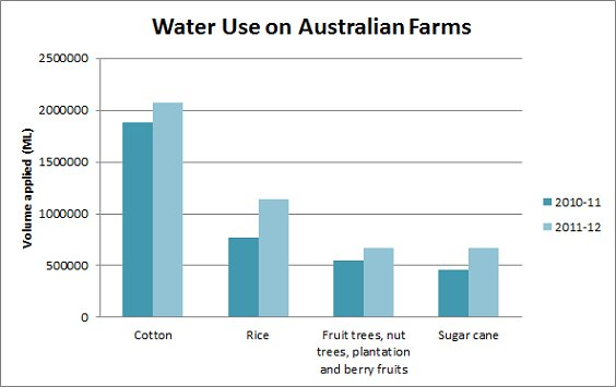 Graph Water Use on Australian Farms